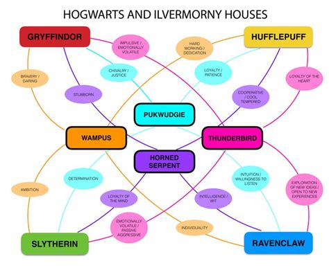 harry potter house traits best 25 hogwarts house colors ideas on pinterest