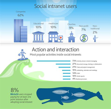 best social intranet demand for social intranet explodes among small businesses