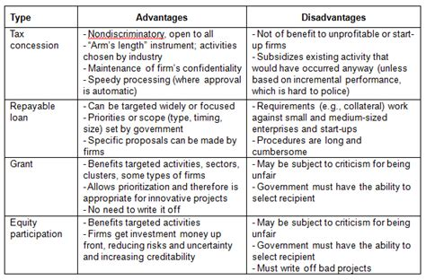Advantages And Disadvantages Of Desking by Technology And Innovation For Smes Policy Lessons From