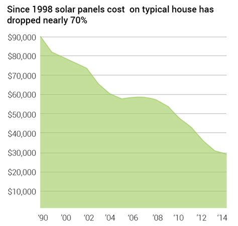 how much does it cost to solar power a home solarelectricitysavings just another site
