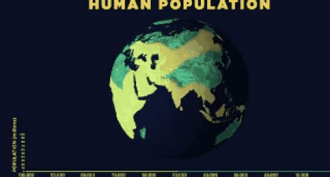 how the human population has exploded over thousands of years