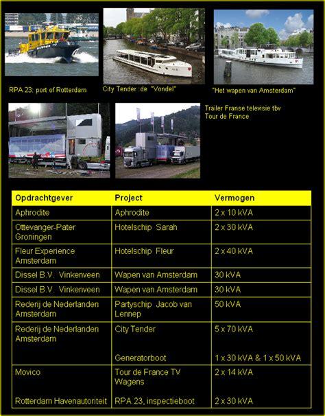 scheepvaart startpagina referenties scheepvaart