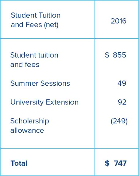 Tuition Fees For Ucla Mba by Financial Summary 2016 State Of The Cus