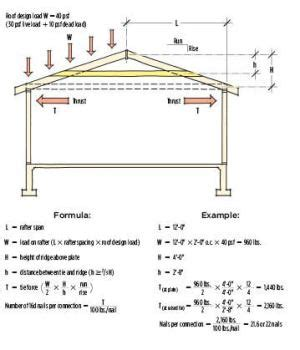 Garage Truss Design rafter ties and shallow pitch roofs jlc online