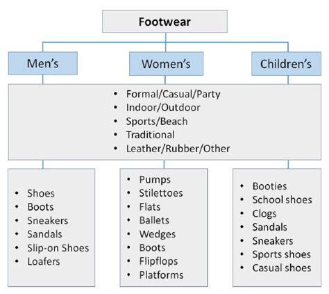 tutorialspoint business analysis footwear retail in retail management iibm institute lms