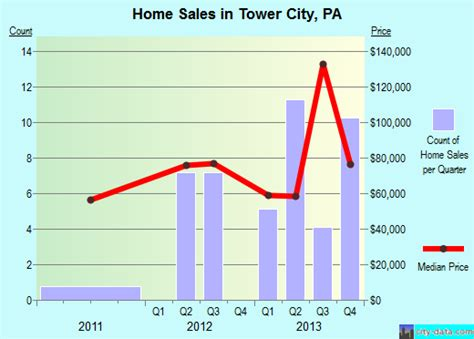 tower city pennsylvania pa 17980 profile population