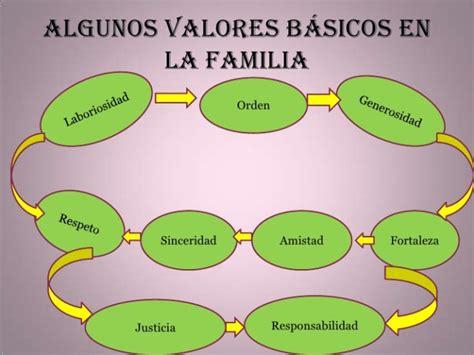 imagenes que representan valores familiares im 225 genes de los valores familiares humanos morales y