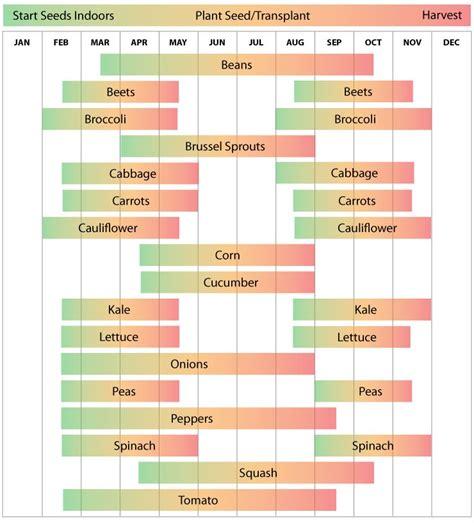 louisiana vegetable planting calendar lafayette