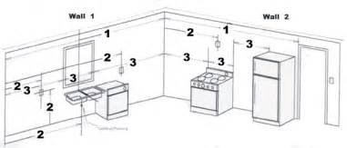 how to measure for kitchen cabinets and countertops