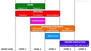 qualification levels youthi
