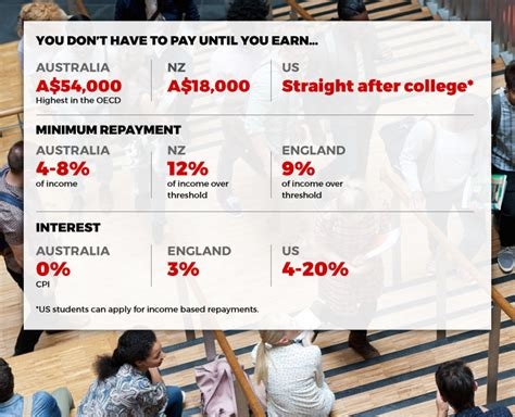 Mba Student Loans Australia by Think Your Student Debt Is Bad A Look At The Usa