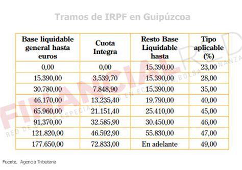 tablas irpf 2016 guipuzcoa tabla retenciones irpf 2016 en guipuzcoa tablas de
