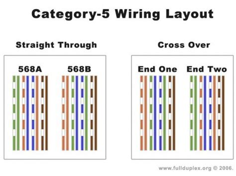 cat 6a wiring diagram cat 6a wiring layout mifinder co