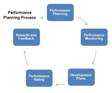 Mba Benchmqrl Market Study Business Plan by Performance Planning Definition Human Resources Hr