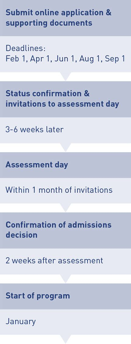 Imd Switzerland Mba Admission Criteria by Mba Degree Admission Application Process Imd Business