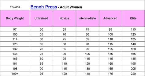 bench press standards bench press standards http www exrx net testing