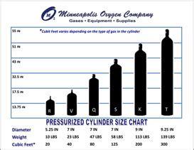 cylinder sizing