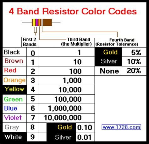 resistor 5 band values resistor color code calculator