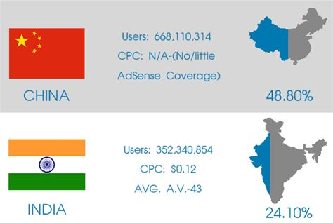 adsense cpc by country top 10 countries for highest number of internet users top