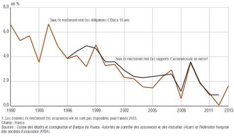 assurance vie quel taux quel rendement des placements bancaires financiers et de l immobilier depuis 20 ans