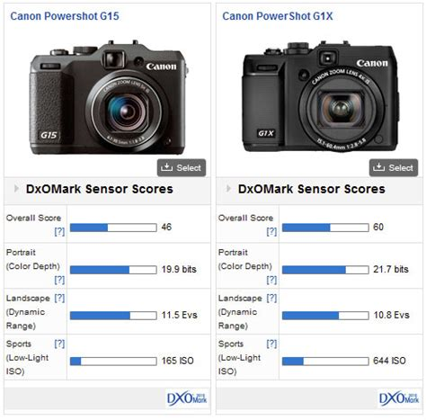 canon powershot g15 photo review | autos post