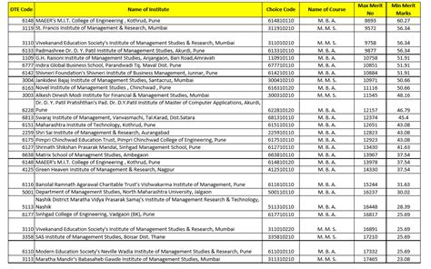 Times Classes For Mba Cet by Mba Cet Dte Cutoffs 2014 For Analysis Page2 Cetking
