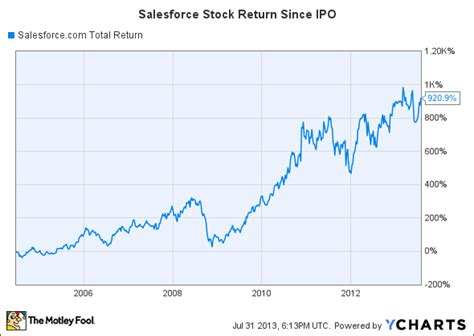aol stock history chart i m buying this high flying stock now aol finance
