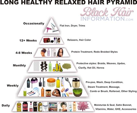 non relaxed hair care long healthy relaxed hair pyramid a regimen at a glance