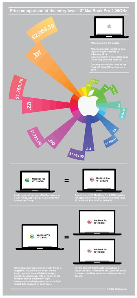 apple home network design 2014 blog about infographics price comparison of the entry level 13 macbook pro 2