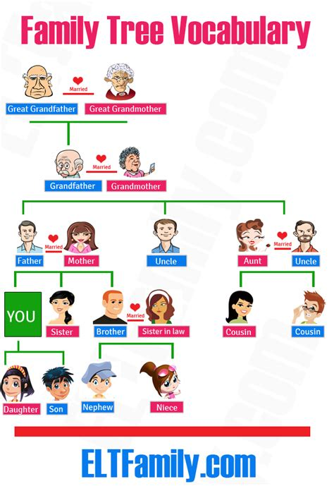 Esl Family Tree Template nicolas