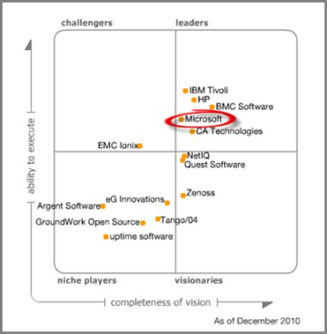 operating quadrant system center and it operations image gallery it operations gartner