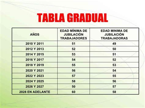 issste tabla de jubilaciones presentacion nueva ley issste