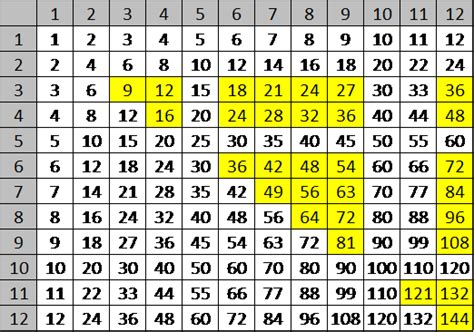 easy way to learn times tables easy ways to learn 7 times tables howsto co