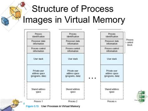 process block diagram in operating system colorful block diagram of process system mold