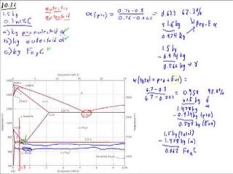 pb sn phase diagram pdf iron carbon steel phase diagram w pro eutectoid step