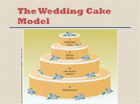 crime and criminal justice ppt - Wedding Cake Model