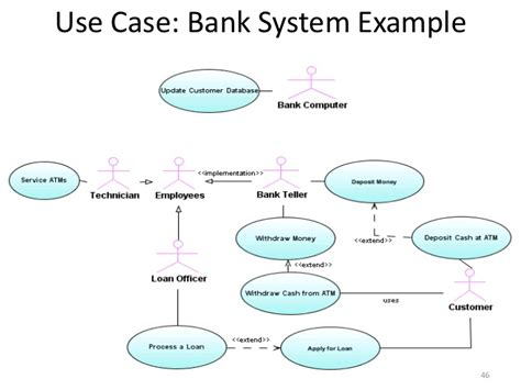 use bank structured vs object oriented analysis and design
