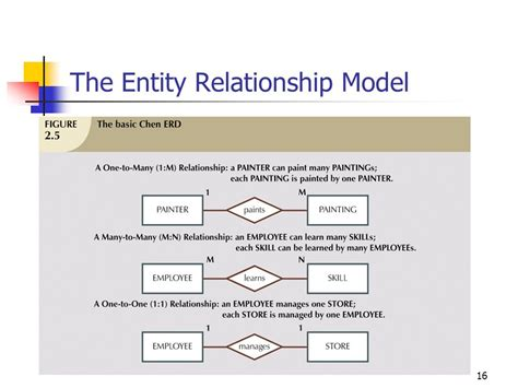 entity relationship diagram sle database design principles lecture 3 ppt
