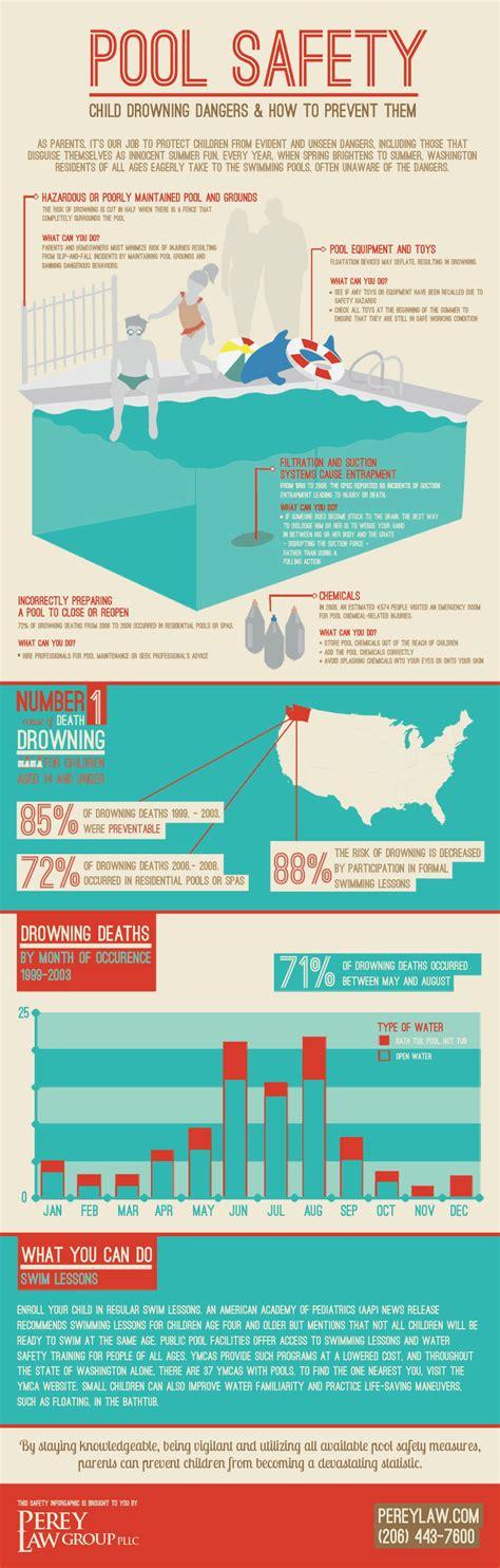 bathtub drowning statistics 5 cool pool and spa infographics