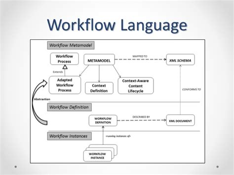collaborative workflow context aware content centric collaborative workflow