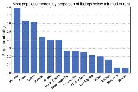 Craigslist And U S Rental craigslist and u s rental housing markets geoff boeing