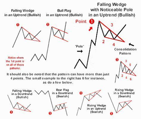 pattern day trading status flags and falling wedges in uptrends are bullish for a
