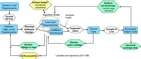 Based Software Development exle do 178b based software development process