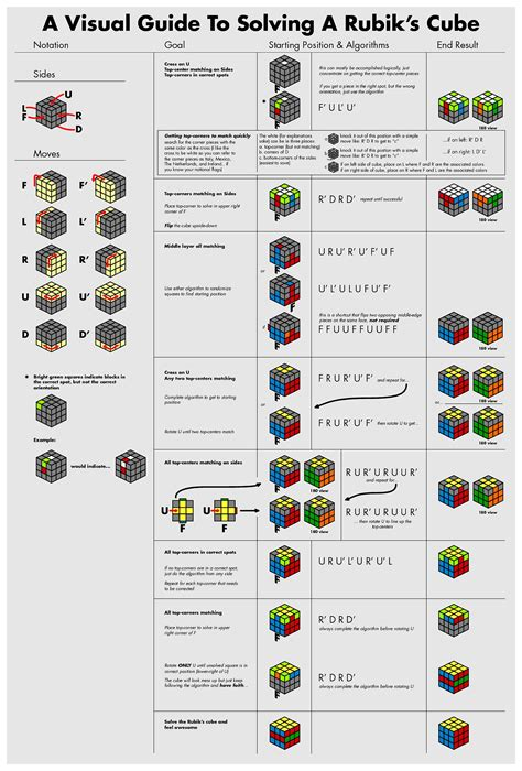 tutorial rubik 4x4 pdf how to solve a rubik s cube for beginners step by step