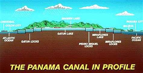 diagram of the panama canal remote sensing ces
