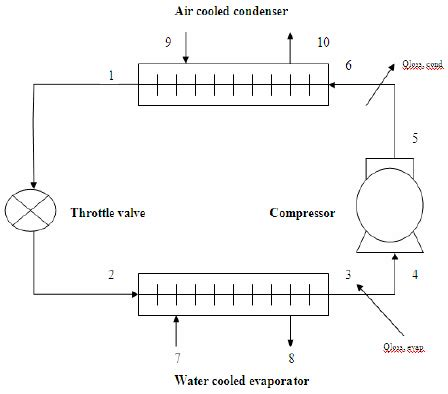 schematic diagram of a simple refrigeration cycle