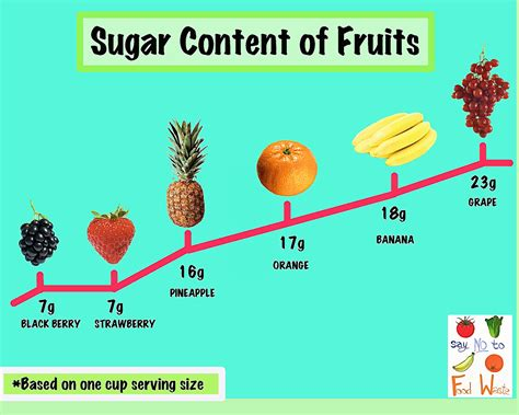 fruits w low sugar sugar content of fruits say no to food waste
