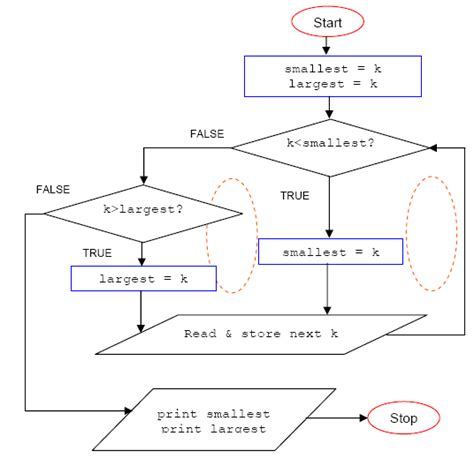 flowcharts for programming image gallery programming flowchart