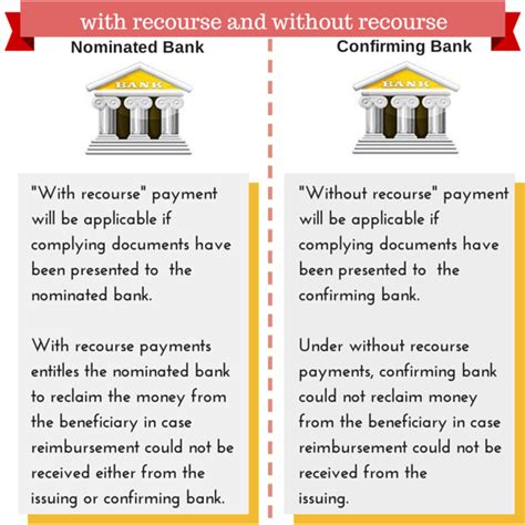 Letter Of Credit With Recourse What Is With Recourse Lc What Is Without Recourse