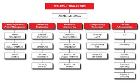 design engineer hierarchy org chart exles from orgchartpro com